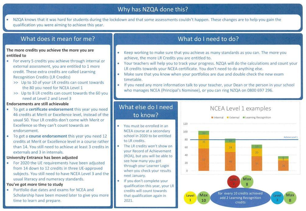 Nzqa Ncea Credits 2020